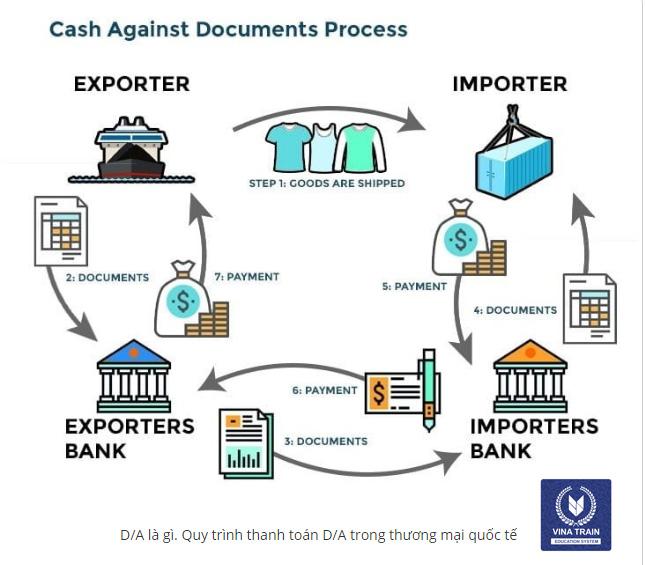 Phương thức D/A trong than thanh toán quốc tế