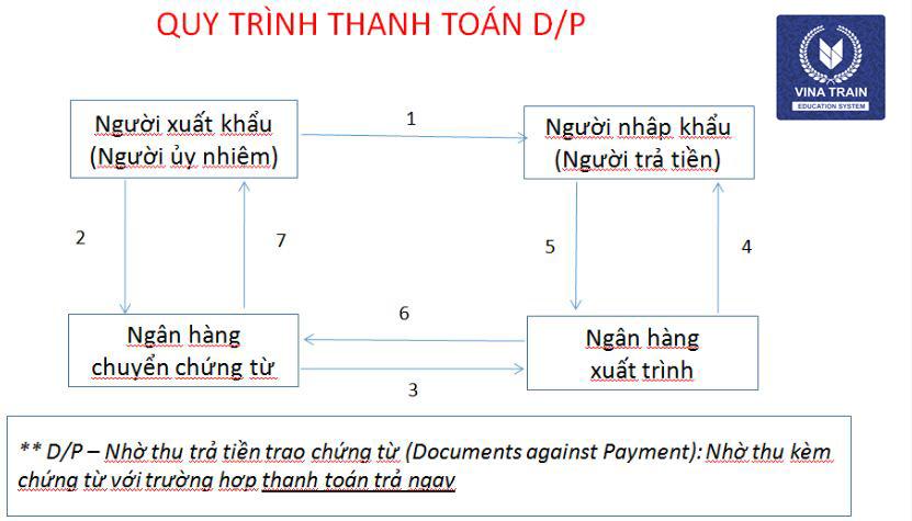 phương thức thanh toán nhờ thu DP