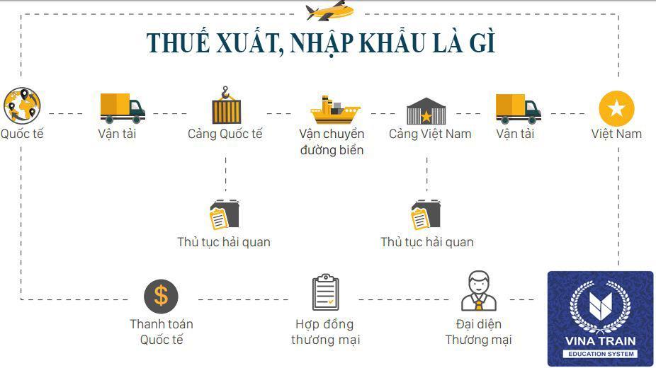 thuế xuất nhập khẩu