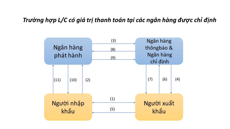 Phương thức thanh toán LC