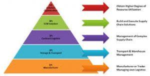 Đánh giá về các mô hình đào tạo Logsitcs