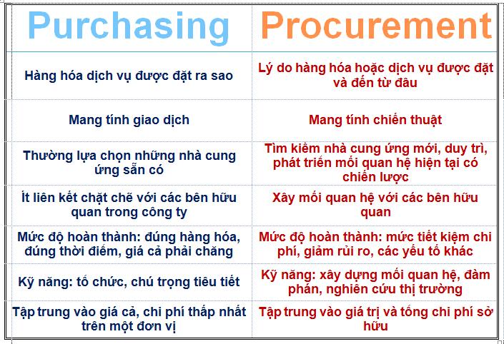 So sánh sự khác nhau giữa procurement và purchasing