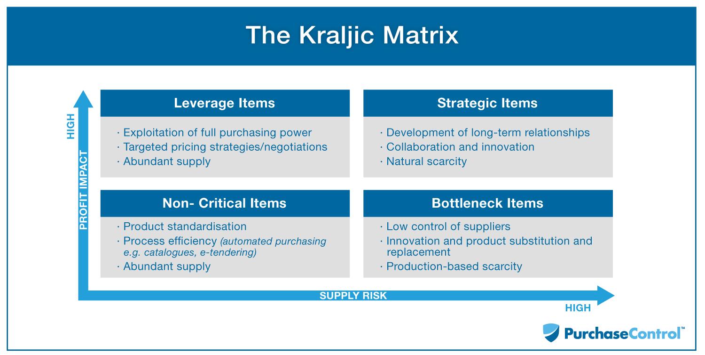 Mô hình Kraljic được sử dụng để xác định các chiến lược mua hàng khác nhau cho mỗi sản phẩm, cho phép doanh nghiệp phát triển các chiến lược khác nhau đối với từng nhà cung cấp để cân bằng các mối quan tâm.