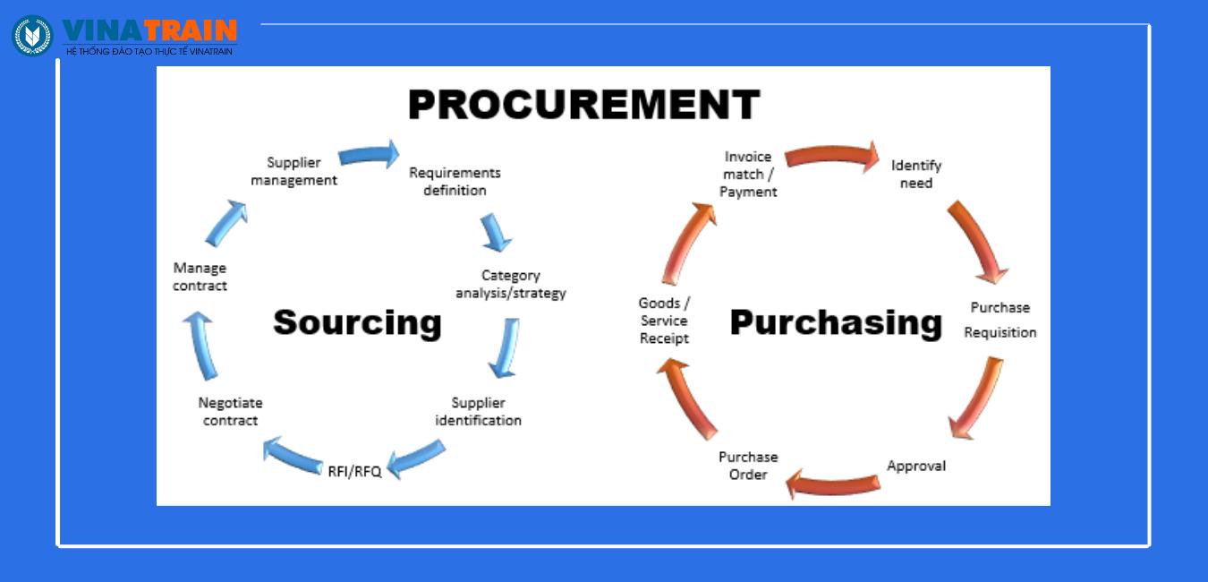 Purchasing, Procurement, Sourcing là 3 thuật ngữ mang trường nghĩa khác nhau.